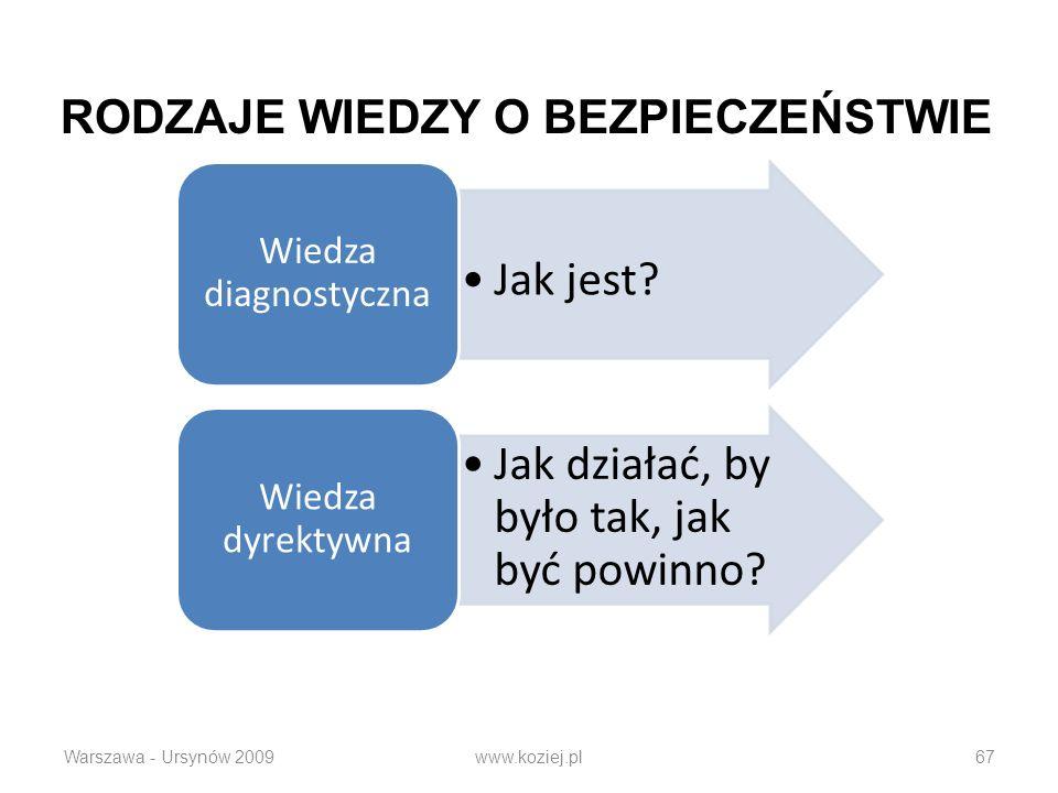Warszawa - Ursynów 2009www.koziej.pl67 Jak jest? Wiedza diagnostyczna Jak działać, by było tak, jak być powinno? Wiedza dyrektywna RODZAJE WIEDZY O BE