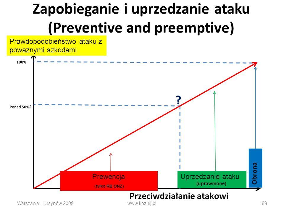 Zapobieganie i uprzedzanie ataku (Preventive and preemptive) Warszawa - Ursynów 2009www.koziej.pl89 Prawdopodobieństwo ataku z poważnymi szkodami Prew