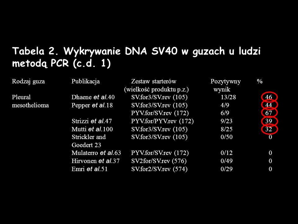 Tabela 2. Wykrywanie DNA SV40 w guzach u ludzi metodą PCR (c.d. 1) Rodzaj guza PublikacjaZestaw starterów Pozytywny % (wielkość produktu p.z.)wynik Pl