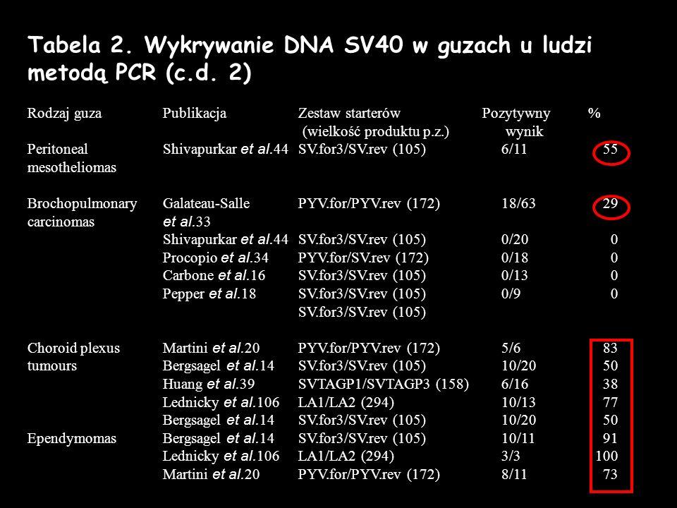 Tabela 2. Wykrywanie DNA SV40 w guzach u ludzi metodą PCR (c.d. 2) Rodzaj guza PublikacjaZestaw starterów Pozytywny % (wielkość produktu p.z.)wynik Pe