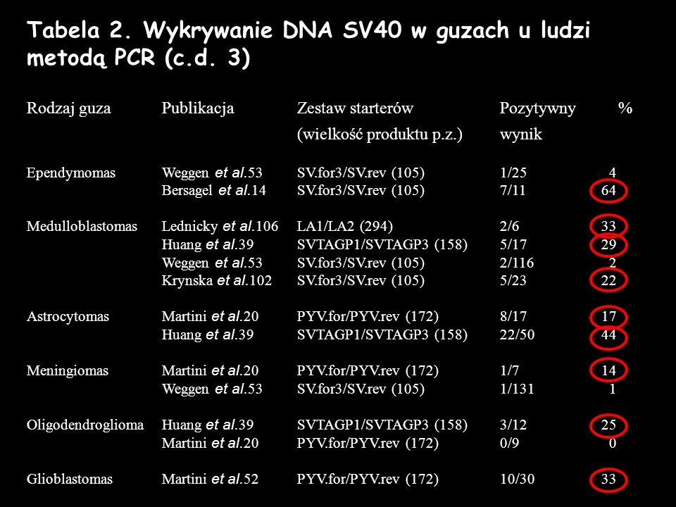 Tabela 2. Wykrywanie DNA SV40 w guzach u ludzi metodą PCR (c.d. 3) Rodzaj guza PublikacjaZestaw starterów Pozytywny % (wielkość produktu p.z.)wynik Ep