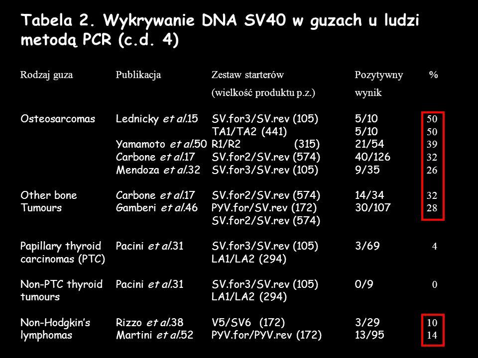 Tabela 2. Wykrywanie DNA SV40 w guzach u ludzi metodą PCR (c.d. 4) Rodzaj guza PublikacjaZestaw starterów Pozytywny % (wielkość produktu p.z.)wynik Os