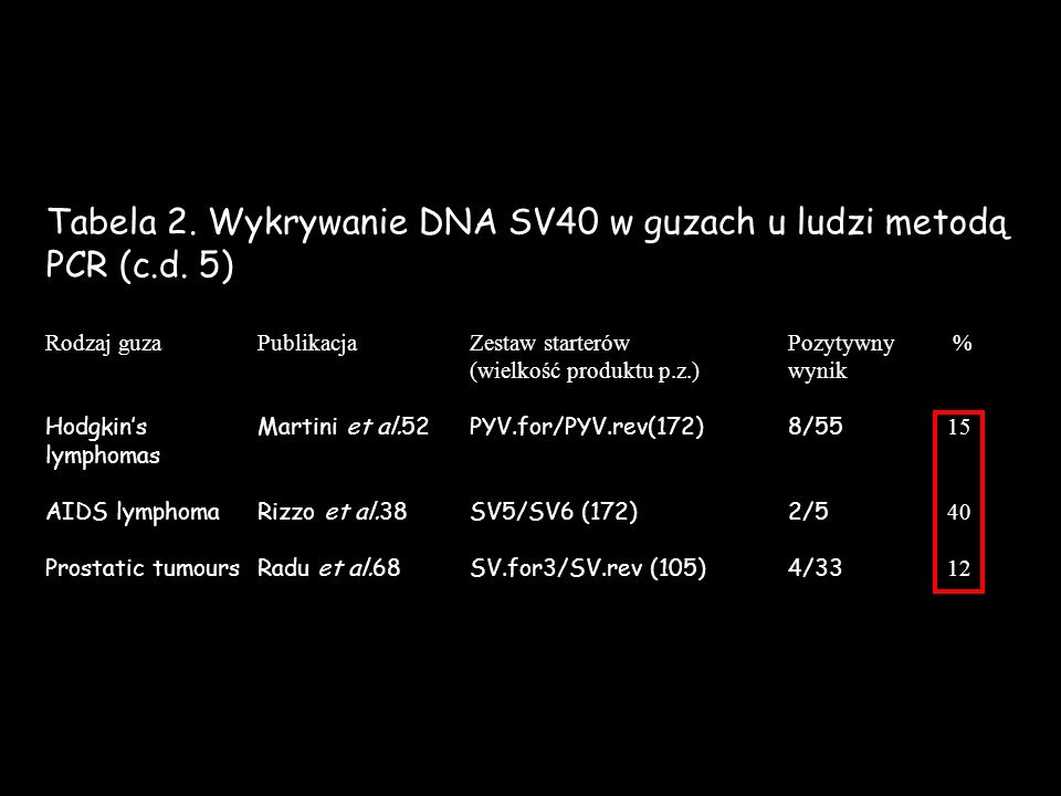 Tabela 2. Wykrywanie DNA SV40 w guzach u ludzi metodą PCR (c.d. 5) Rodzaj guza PublikacjaZestaw starterów Pozytywny % (wielkość produktu p.z.)wynik Ho