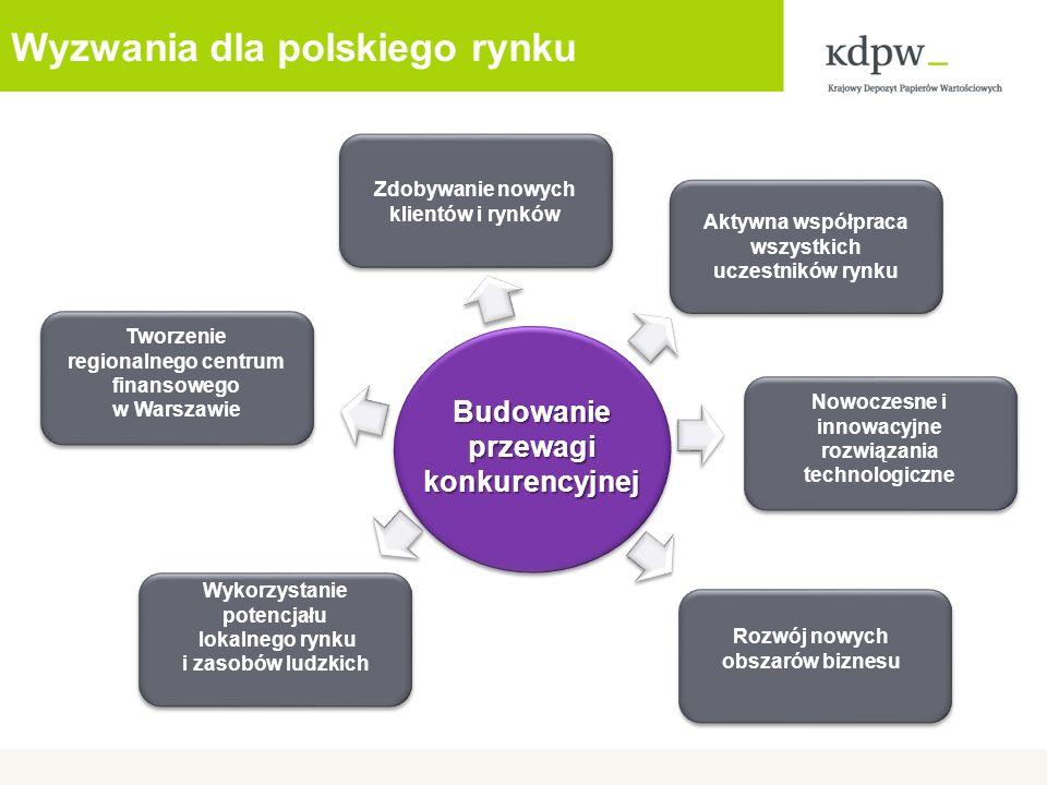 Wyzwania dla polskiego rynku Tworzenie regionalnego centrum finansowego w Warszawie Nowoczesne i innowacyjne rozwiązania technologiczne Aktywna współp