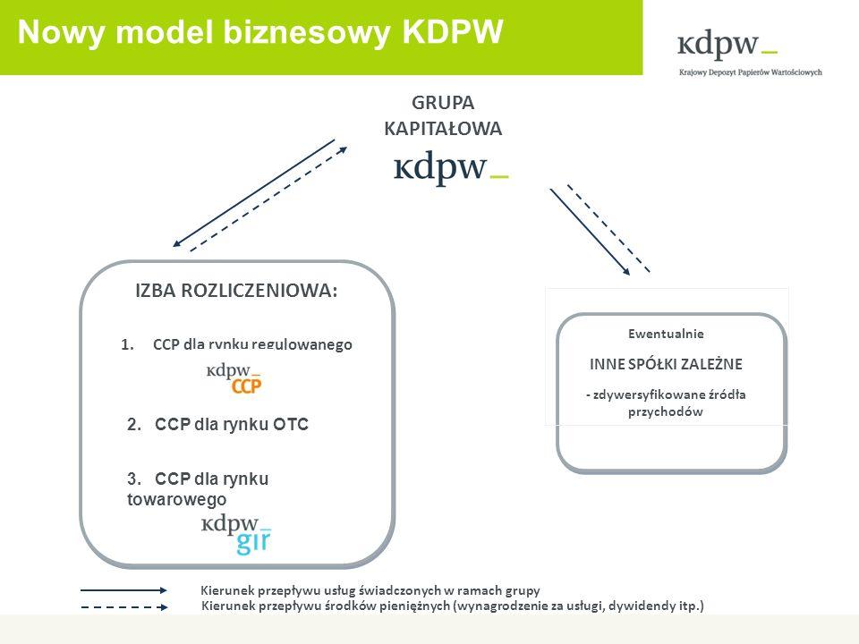 Nowy model biznesowy KDPW GRUPA KAPITAŁOWA Ewentualnie INNE SPÓŁKI ZALEŻNE - zdywersyfikowane źródła przychodów Kierunek przepływu usług świadczonych