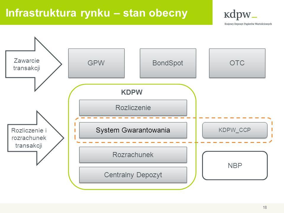 Infrastruktura rynku – stan obecny GPW BondSpot OTC Zawarcie transakcji Rozliczenie i rozrachunek transakcji KDPW KDPW_CCP Rozrachunek Rozliczenie Cen