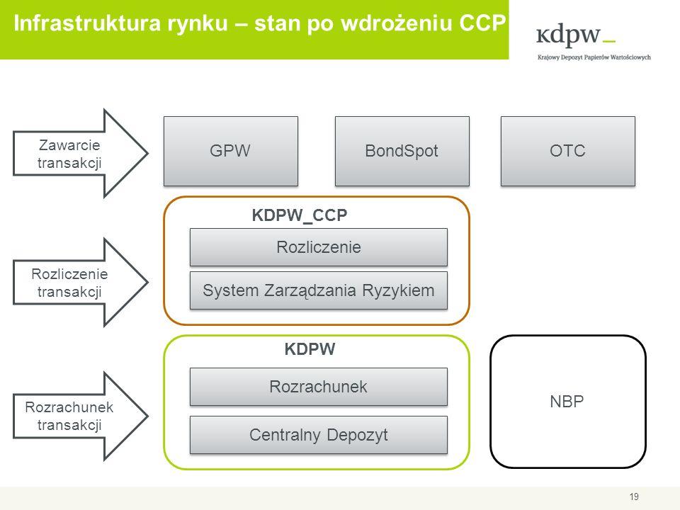 Infrastruktura rynku – stan po wdrożeniu CCP GPW BondSpot OTC Zawarcie transakcji Rozrachunek transakcji KDPW_CCP Rozrachunek Rozliczenie Centralny De