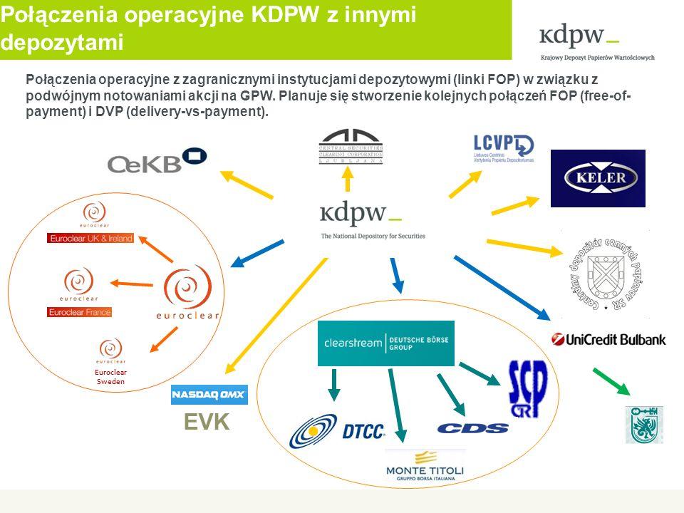 Połączenia operacyjne KDPW z innymi depozytami EVK Euroclear Sweden Połączenia operacyjne z zagranicznymi instytucjami depozytowymi (linki FOP) w zwią