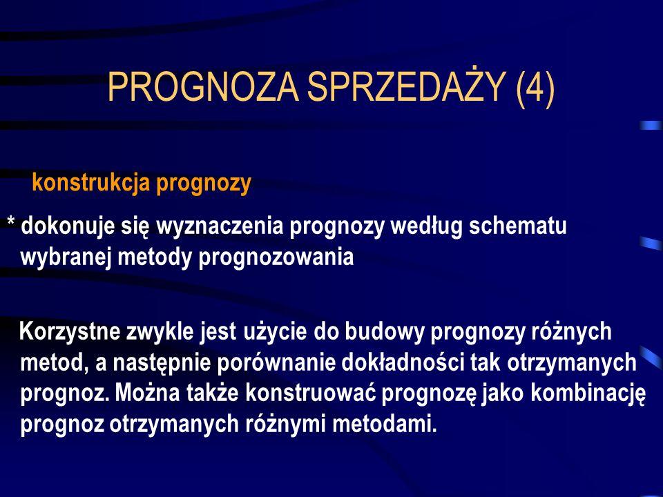 PROGNOZA SPRZEDAŻY (4) * dokonuje się wyznaczenia prognozy według schematu wybranej metody prognozowania Korzystne zwykle jest użycie do budowy progno
