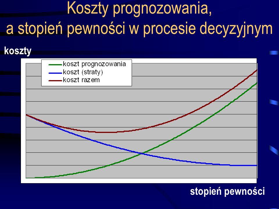 Koszty prognozowania, a stopień pewności w procesie decyzyjnym stopień pewności koszty