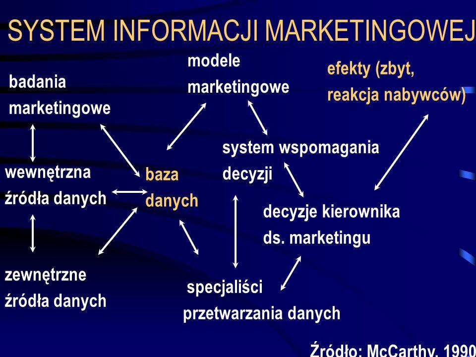 SYSTEM INFORMACJI MARKETINGOWEJ badania marketingowe wewnętrzna źródła danych zewnętrzne źródła danych baza danych modele marketingowe system wspomaga