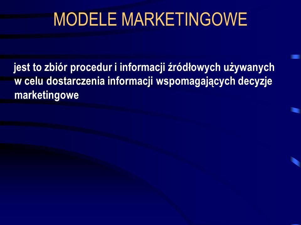 MODELE MARKETINGOWE jest to zbiór procedur i informacji źródłowych używanych w celu dostarczenia informacji wspomagających decyzje marketingowe