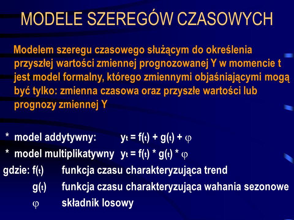 MODELE SZEREGÓW CZASOWYCH Modelem szeregu czasowego służącym do określenia przyszłej wartości zmiennej prognozowanej Y w momencie t jest model formaln