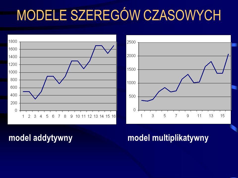 MODELE SZEREGÓW CZASOWYCH model addytywny model multiplikatywny