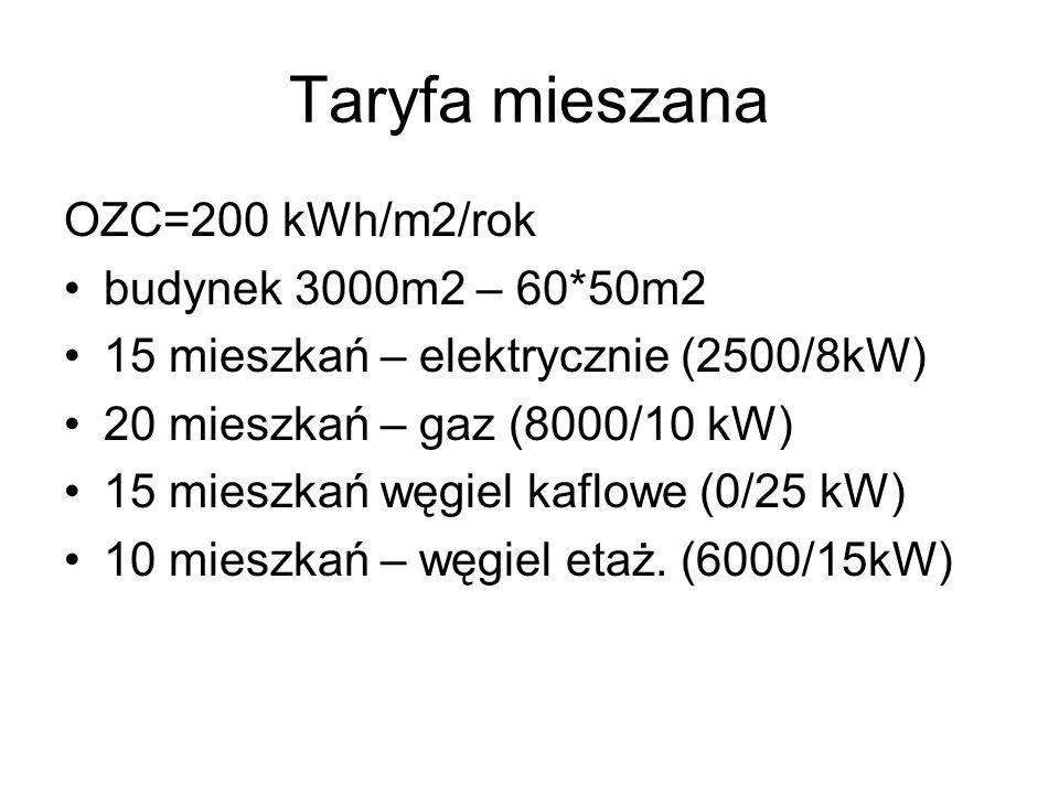 Taryfa mieszana OZC=200 kWh/m2/rok budynek 3000m2 – 60*50m2 15 mieszkań – elektrycznie (2500/8kW) 20 mieszkań – gaz (8000/10 kW) 15 mieszkań węgiel ka