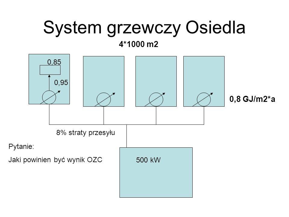 System grzewczy Osiedla 0,8 GJ/m2*a 4*1000 m2 500 kW 0,95 0,85 Pytanie: Jaki powinien być wynik OZC 8% straty przesyłu