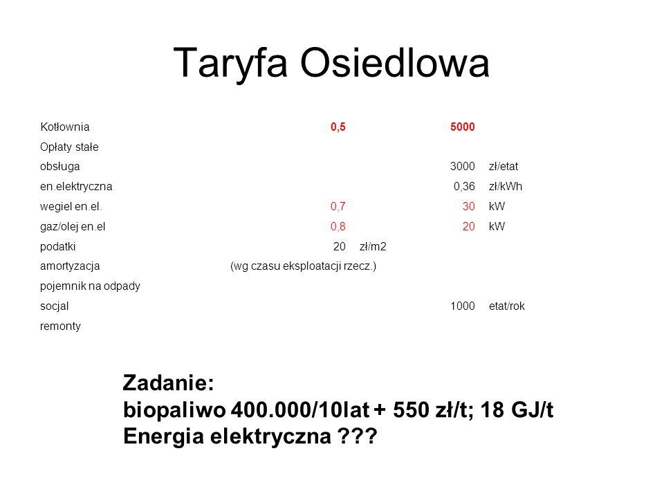 Taryfa Osiedlowa Kotłownia0,55000 Opłaty stałe obsługa3000zł/etat en.elektryczna0,36zł/kWh wegiel en.el.0,730kW gaz/olej en.el0,820kW podatki20zł/m2 a