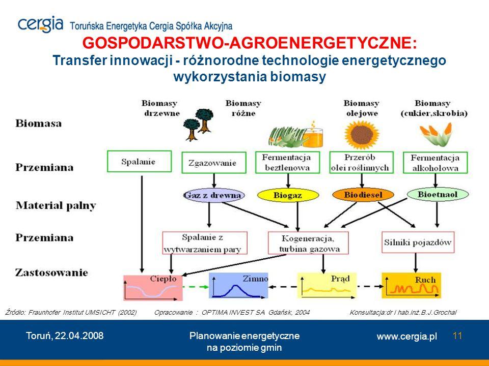 www.cergia.pl Toruń, 22.04.2008Planowanie energetyczne na poziomie gmin 11 GOSPODARSTWO-AGROENERGETYCZNE: Transfer innowacji - różnorodne technologie