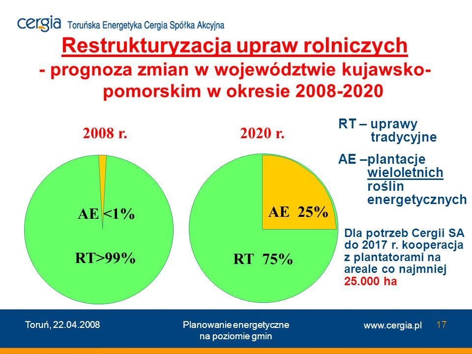 www.cergia.pl Toruń, 22.04.2008Planowanie energetyczne na poziomie gmin 17 Restrukturyzacja upraw rolniczych - prognoza zmian w województwie kujawsko-