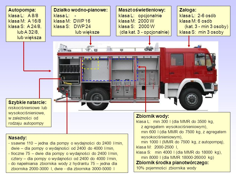 Autopompa: klasa L: A 8/8 klasa M: A 16/8 klasa S: A 24/8, lub A 32/8, lub większa Działko wodno-pianowe: klasa L: - klasa M: DWP 16 klasa S: DWP 24 l