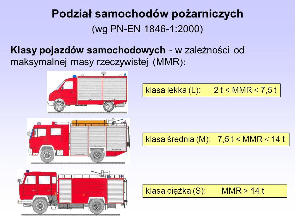 Kategorie pojazdów samochodowych (w zależności od zdolności do poruszania się w różnych warunkach terenowych) Podział samochodów pożarniczych (wg PN-EN 1846-1:2000) kategoria 1 - miejskie kategoria 2 - uterenowionekategoria 3 - terenowe