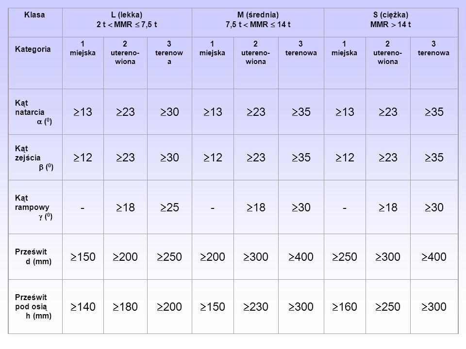 KlasaL (lekka) 2 t MMR 7,5 t M (średnia) 7,5 t MMR 14 t S (ciężka) MMR 14 t Kategoria 1 miejska 2 utereno- wiona 3 terenow a 1 miejska 2 utereno- wion