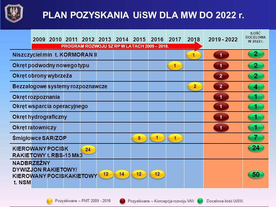 PLAN POZYSKANIA UiSW DLA MW DO 2022 r. Pozyskiwane – PMT 2009 - 2018 Docelowa ilość UiSW. 20092010201120122013201420152016201720182019 - 2022 ILOŚĆ DO