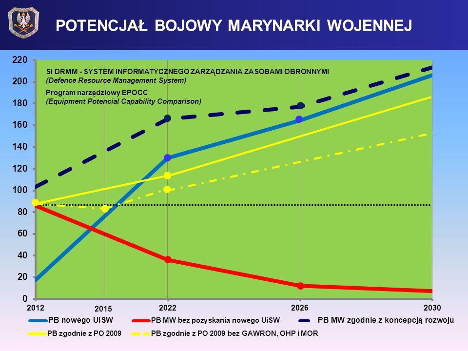 POTENCJAŁ BOJOWY MARYNARKI WOJENNEJ PB zgodnie z PO 2009PB zgodnie z PO 2009 bez GAWRON, OHP i MOR SI DRMM - SYSTEM INFORMATYCZNEGO ZARZĄDZANIA ZASOBA