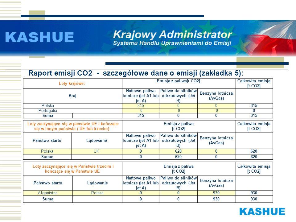 Raport emisji CO2 - szczegółowe dane o emisji (zakładka 5): Loty krajowe: Emisja z paliwa[t CO2]Całkowita emisja [t CO2] Kraj Naftowe paliwo lotnicze