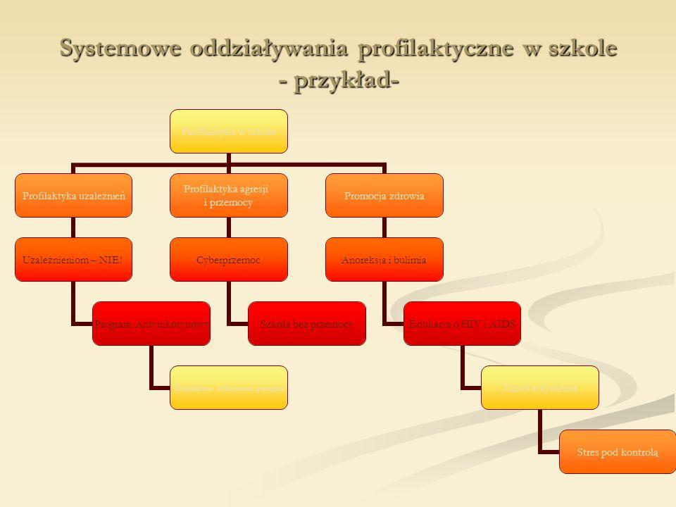 Systemowe oddziaływania profilaktyczne w szkole - przykład- Profilaktyka w szkole Profilaktyka uzależnień Uzależnieniom – NIE! Program Antynikotynowy