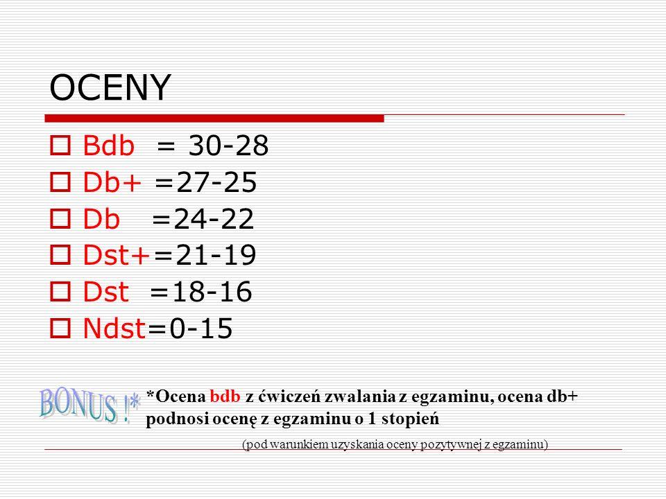 OCENY Bdb = 30-28 Db+ =27-25 Db =24-22 Dst+=21-19 Dst =18-16 Ndst=0-15 *Ocena bdb z ćwiczeń zwalania z egzaminu, ocena db+ podnosi ocenę z egzaminu o
