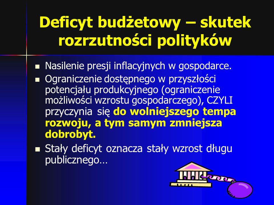 Deficyt budżetowy – skutek rozrzutności polityków Nasilenie presji inflacyjnych w gospodarce. Ograniczenie dostępnego w przyszłości potencjału produkc
