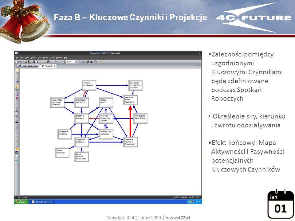 Copyright © 4C Future2009   www.4CF.pl Faza B – Kluczowe Czynniki i Projekcje Zależności pomiędzy uzgodnionymi Kluczowymi Czynnikami będą zdefiniowane