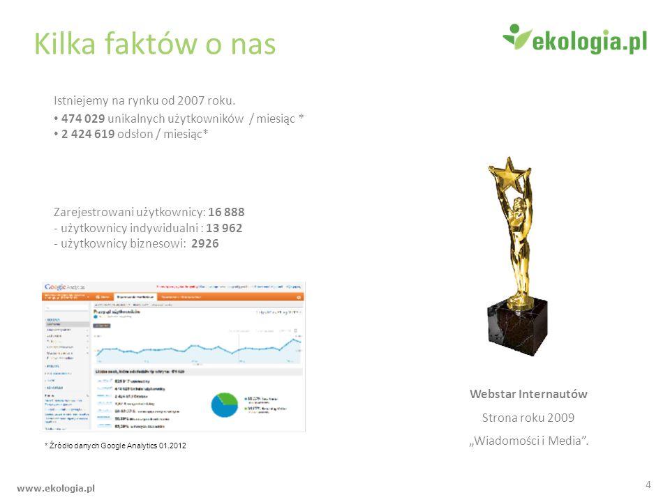 www.ekologia.pl Kilka faktów o nas Istniejemy na rynku od 2007 roku. 474 029 unikalnych użytkowników / miesiąc * 2 424 619 odsłon / miesiąc* Zarejestr