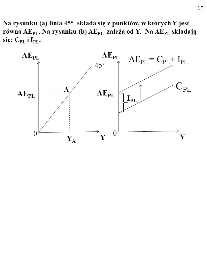 16 Y E = AE PL (1) i AE PL = C PL + I PL (2) to: Y E = C PL + I PL (3) USTALAMY WIELKOŚĆ PRODUKCJI, KTÓRA OD- POWIADA RÓWNOWADZE W GOSPODARCE, Y E