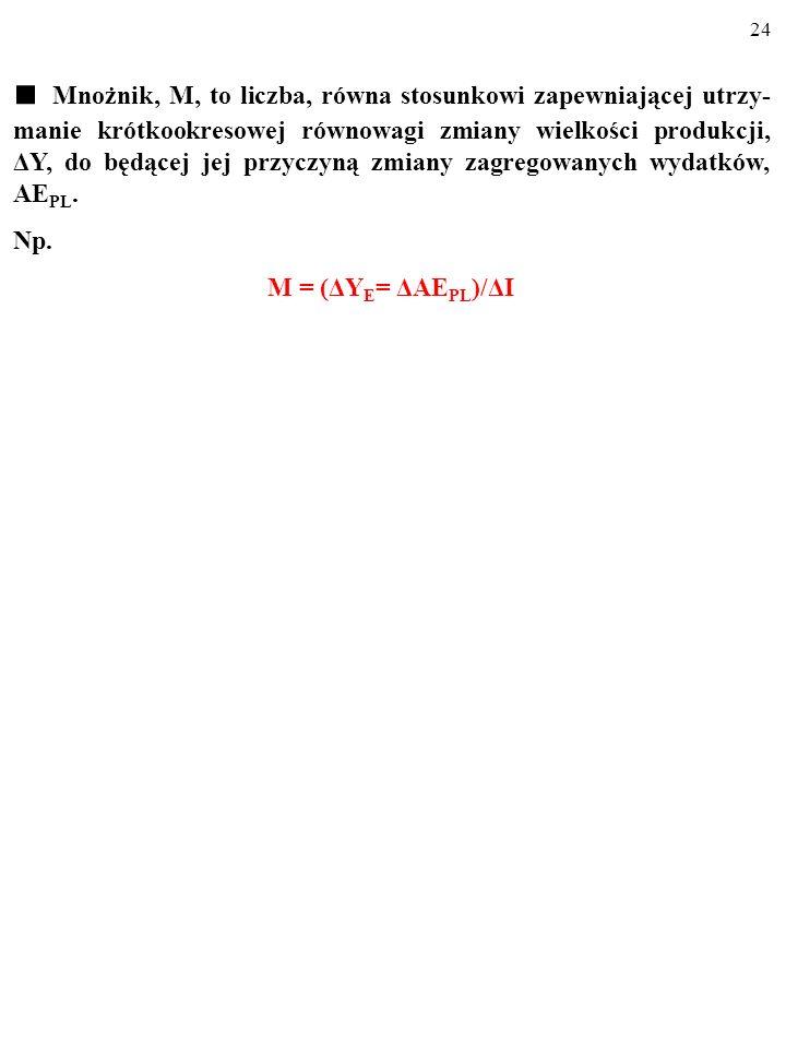 23 1.ΔI 2.KSKΔI 3.(KSK ΔI)KSK=KSK 2ΔI 4.KSK 2ΔIKSK=KSK 3ΔI ………………………………… Cały przyrost wydatków i produkcji, ΔY, wywołany wzrostem pry- watnych inwest