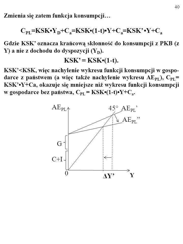 39 Zmienia się zatem funkcja konsumpcji… C PL =KSKY D +C a =KSK(1-t)Y+C a =KSK Y+C a Gdzie KSK oznacza krańcową skłonność do konsumpcji z PKB (z Y) a
