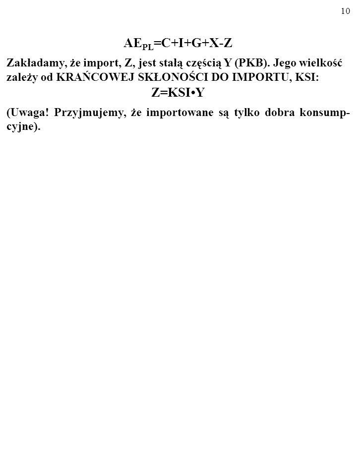 9 PO DRUGIE, nasze zakupy za granicą (import, Z) zmniejszają zag- regowane wydatki na dobra krajowe, AE PL. AE PL =C+I+G+X-Z