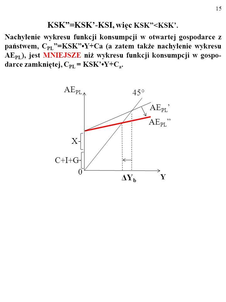 14 KSK=KSK-KSI, więc KSK<KSK. Nachylenie wykresu funkcji konsumpcji w otwartej gospodarce z państwem, C PL =KSKY+Ca (a zatem także nachylenie wykresu