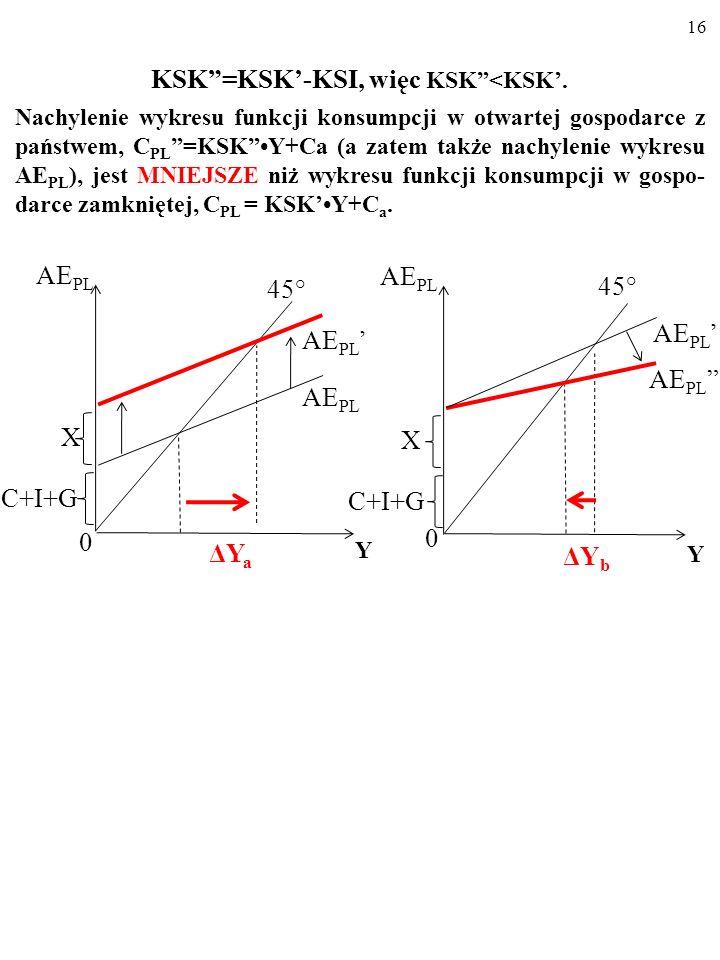15 KSK=KSK-KSI, więc KSK<KSK. Nachylenie wykresu funkcji konsumpcji w otwartej gospodarce z państwem, C PL =KSKY+Ca (a zatem także nachylenie wykresu