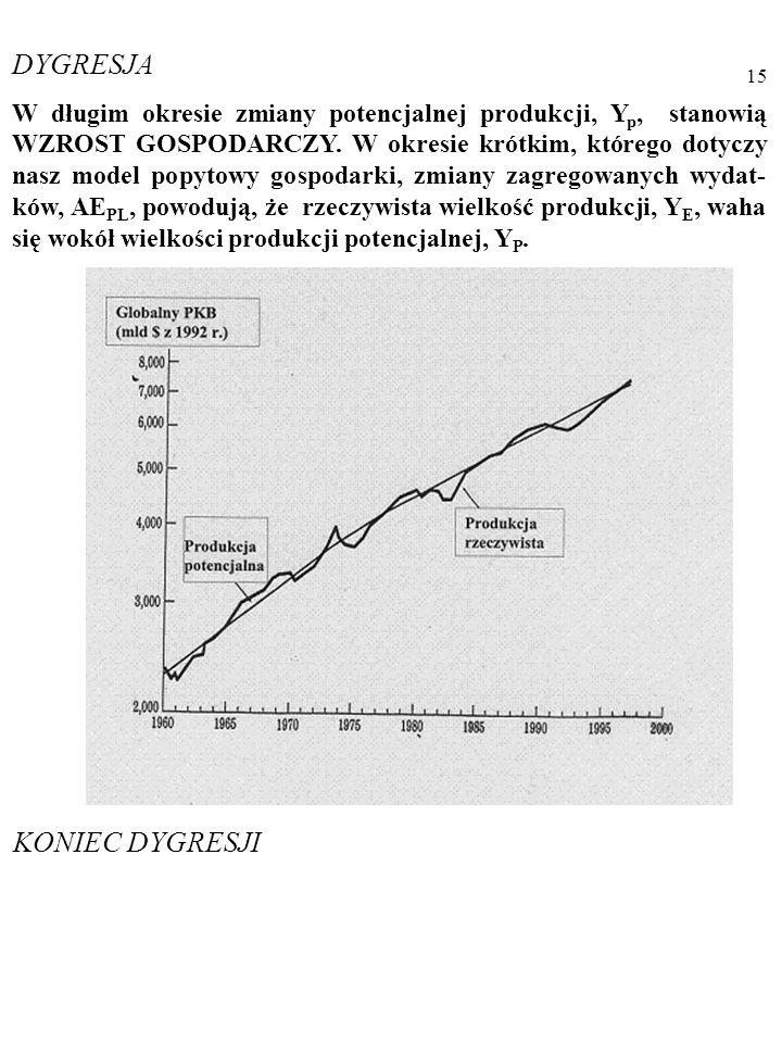 14 DYGRESJA W długim okresie zmiany potencjalnej produkcji, Y p, stanowią WZROST GOSPODARCZY.
