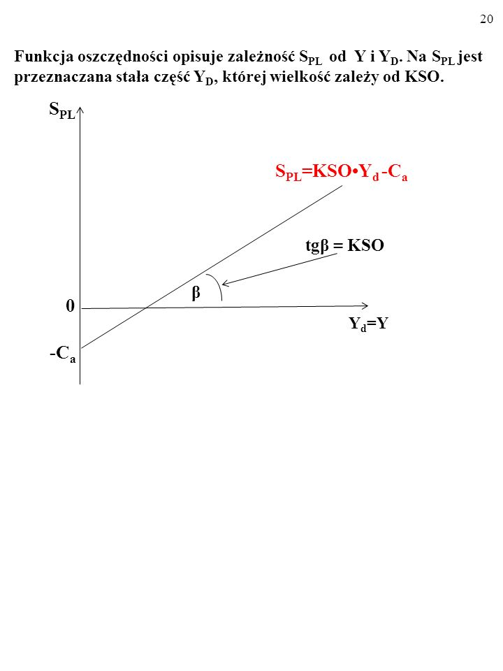 19 Dla różnych wielkości dochodu do dyspozycji, Y d, funkcja osz- czędności wskazuje wielkość planowanych oszczędności, S PL.