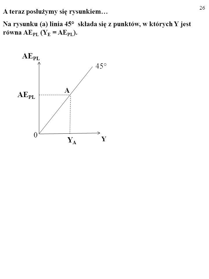 25 Y E = AE PL (1) i AE PL = C PL + I PL (2) to: Y E = C PL + I PL (3) USTALAMY WIELKOŚĆ PRODUKCJI, KTÓRA OD- POWIADA RÓWNOWADZE W GOSPODARCE, Y E