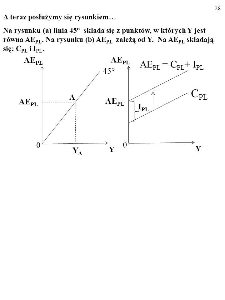 27 AE PL Y I PL AE PL 0 AE PL = C PL + I PL C PL A teraz posłużymy się rysunkiem… Na rysunku (b) AE PL zależą od Y.