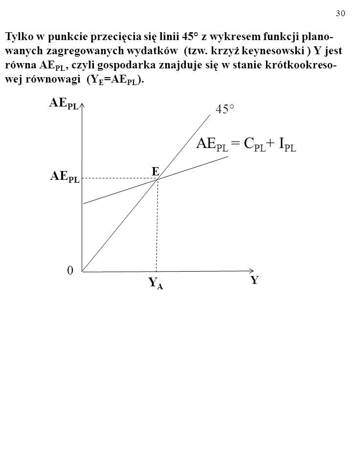 29 A AE PL Y 45° YAYA AE PL 0 Y I PL AE PL 0 AE PL = C PL + I PL C PL A teraz posłużymy się rysunkiem… Na rysunku (a) linia 45° składa się z punktów, w których Y jest równa AE PL.