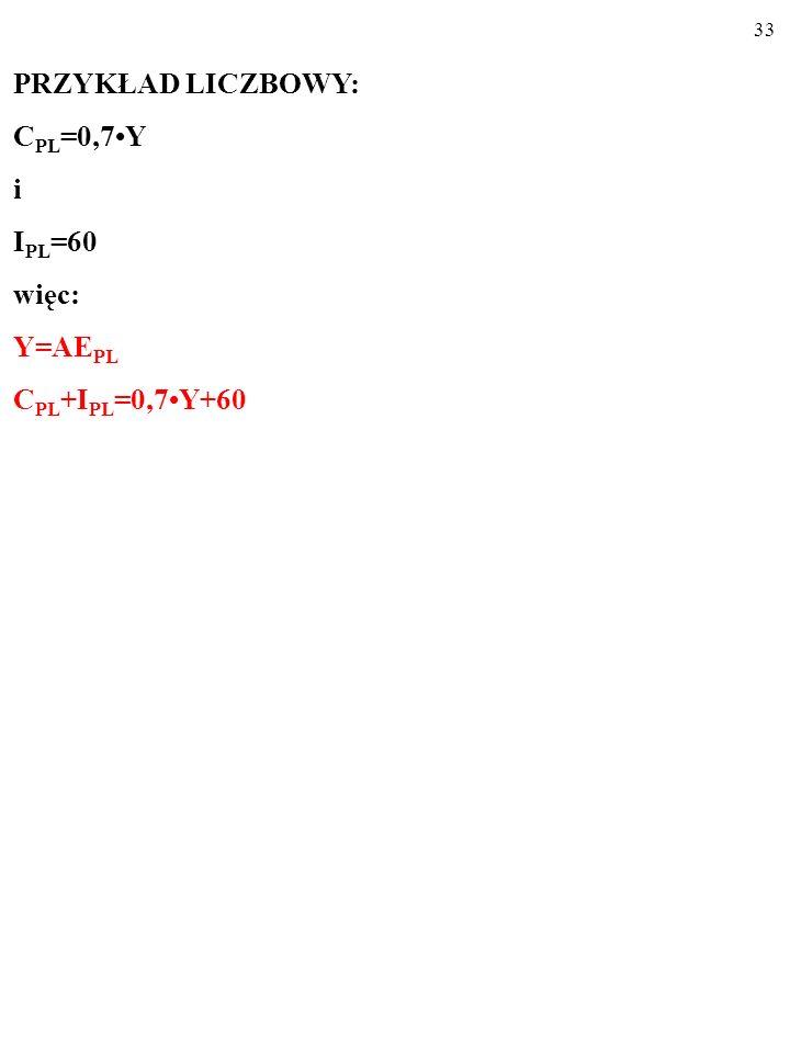 32 PRZYKŁAD LICZBOWY: C PL =0,7Y i I PL =60