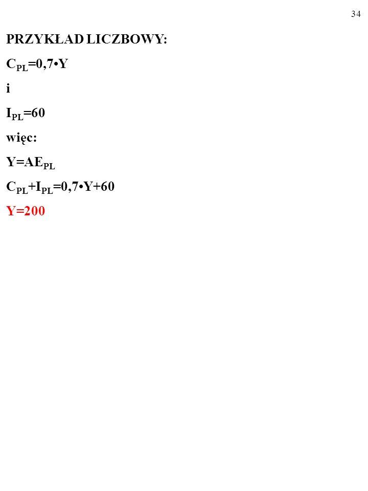 33 PRZYKŁAD LICZBOWY: C PL =0,7Y i I PL =60 więc: Y=AE PL C PL +I PL =0,7Y+60