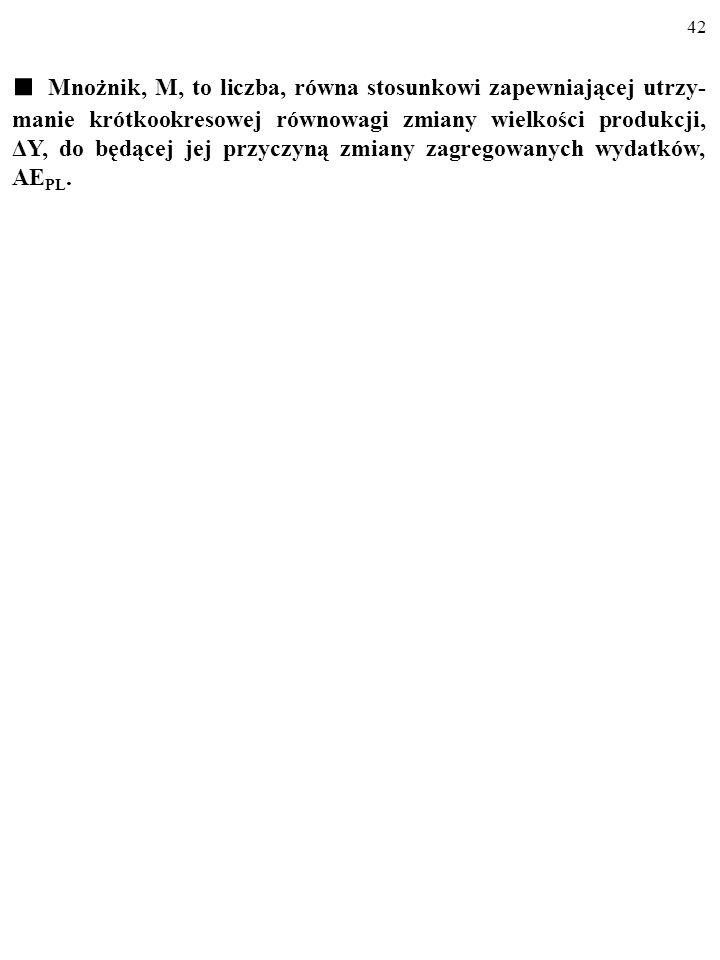 41 1.ΔI 2.KSKΔI 3.(KSK ΔI)KSK=KSK 2ΔI 4.KSK 2ΔIKSK=KSK 3ΔI ………………………………… Cały przyrost wydatków i produkcji, ΔY, wywołany wzrostem pry- watnych inwestycji o ΔI, jest zatem SUMĄ WYRAZÓW CIĄGU GEOMETRYCZNEGO, którego pierwszy wyraz równa się ΔI, a iloraz wynosi KSK.