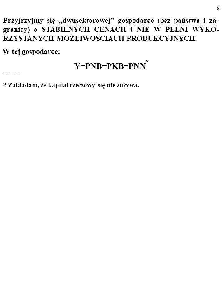 28 A AE PL Y 45° YAYA AE PL 0 Y I PL AE PL 0 AE PL = C PL + I PL C PL A teraz posłużymy się rysunkiem… Na rysunku (a) linia 45° składa się z punktów, w których Y jest równa AE PL.
