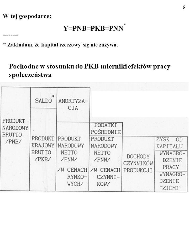 9 W tej gospodarce: Y=PNB=PKB=PNN * -------- * Zakładam, że kapitał rzeczowy się nie zużywa.